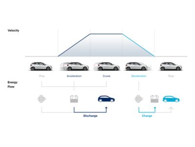 Diagram showing how ISG, AMS and ERS affect energy generation and usage in the all-new Hyundai i20